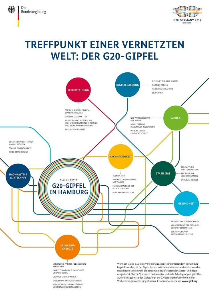 Knotenpunkte des G20-Gipfels in Hamburg.